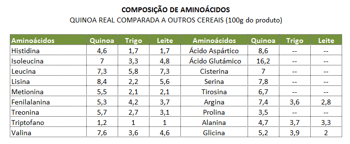 quinoa - aminoacidos