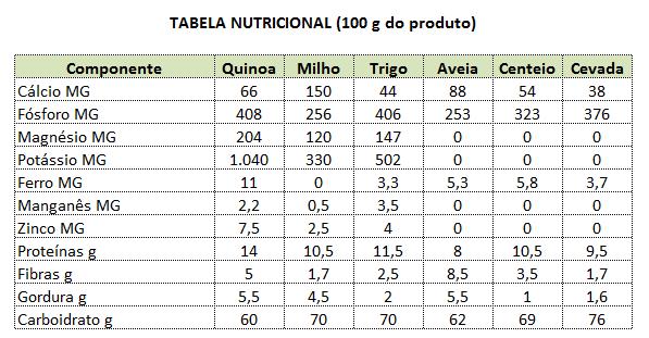 quinoa - tabela nutricional
